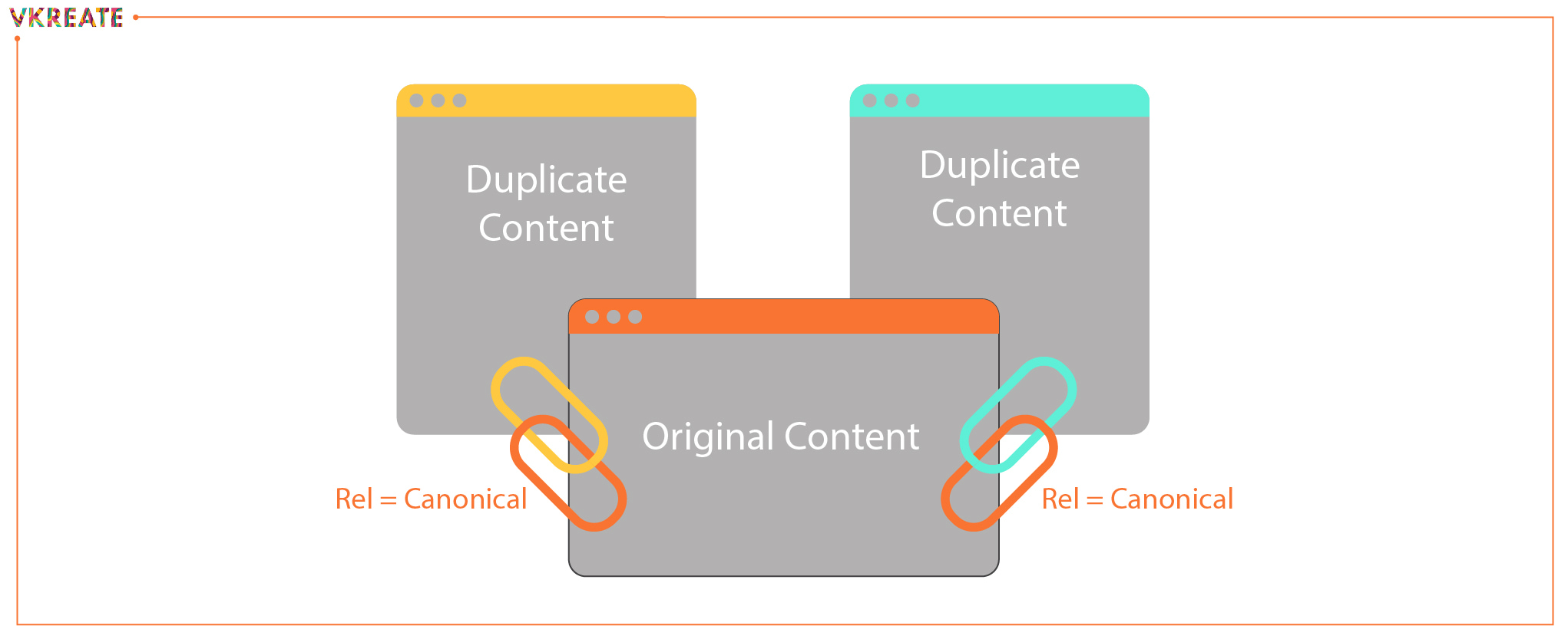 What is Canonical Tag and How to use it for better SEO in 2020